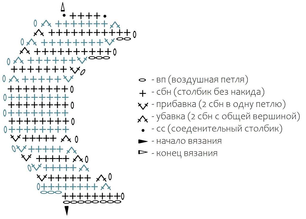 схема вязания луны крючком
